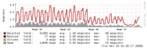 Hardly any spam during InternetX-DDoS